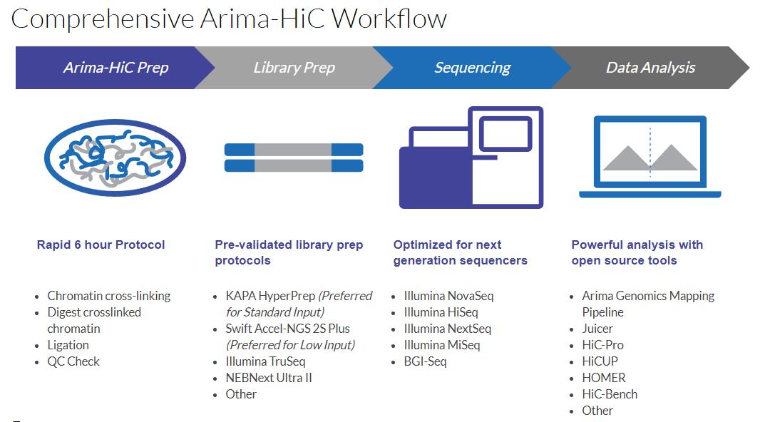 Hic Workflow