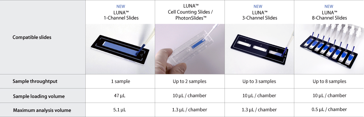 Logosbiosystems Luna Fx7 Automated Cell Counter Multiple Samples In One Go 03