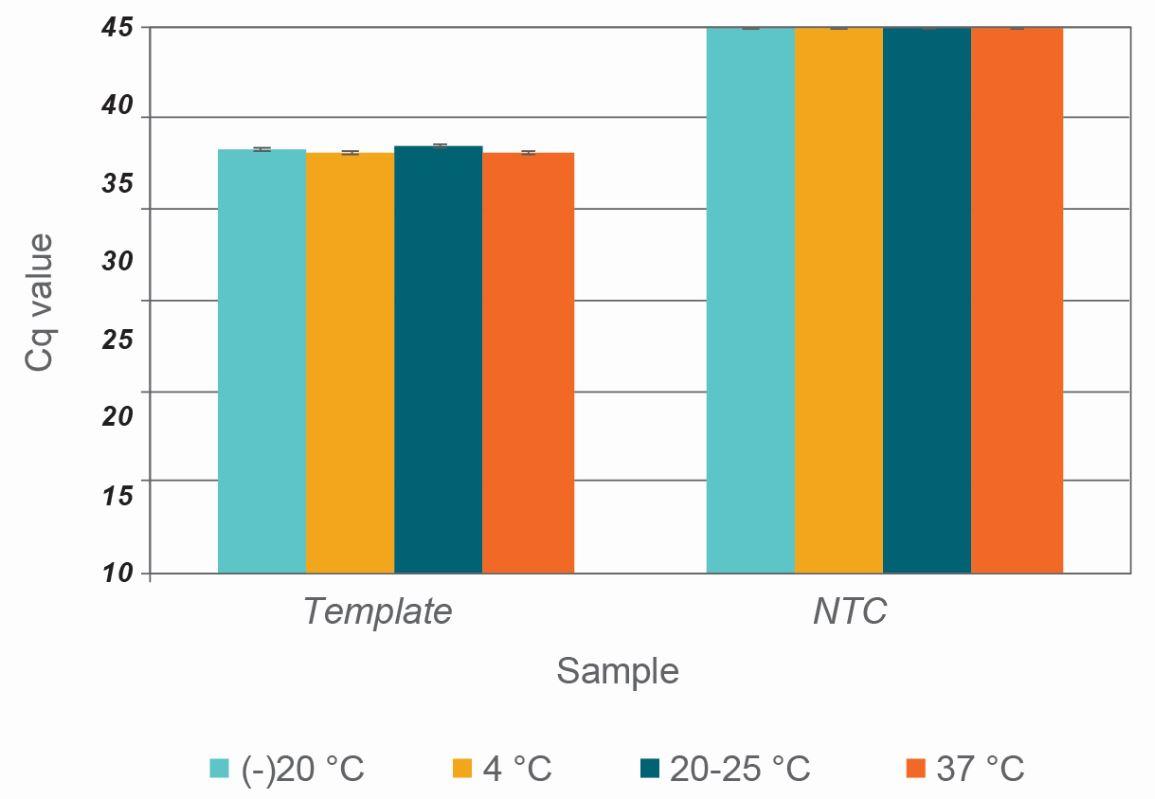 Rapidxfire Taq Polymerase Stability