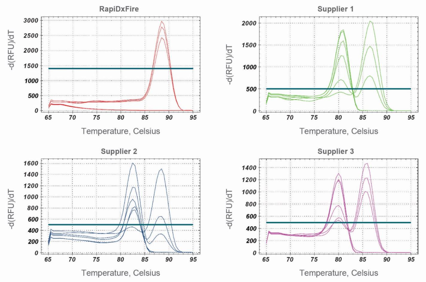 Rapidxfire Taq Polymerase Vs Other Suppliers