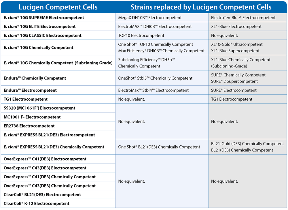 Strains Replaced By Lu Compcells